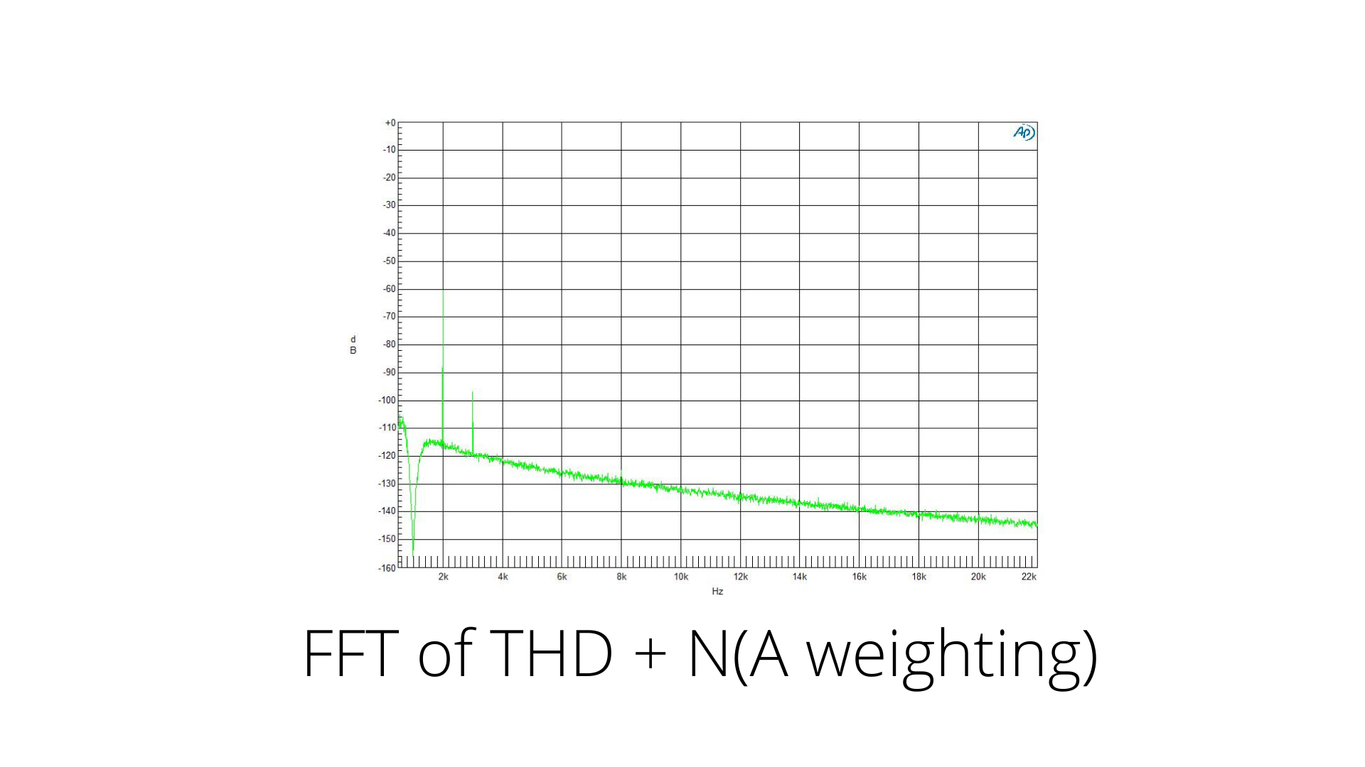 FFT of THD + N(A weighting) curve Classic Phono preamplifier nagra best top