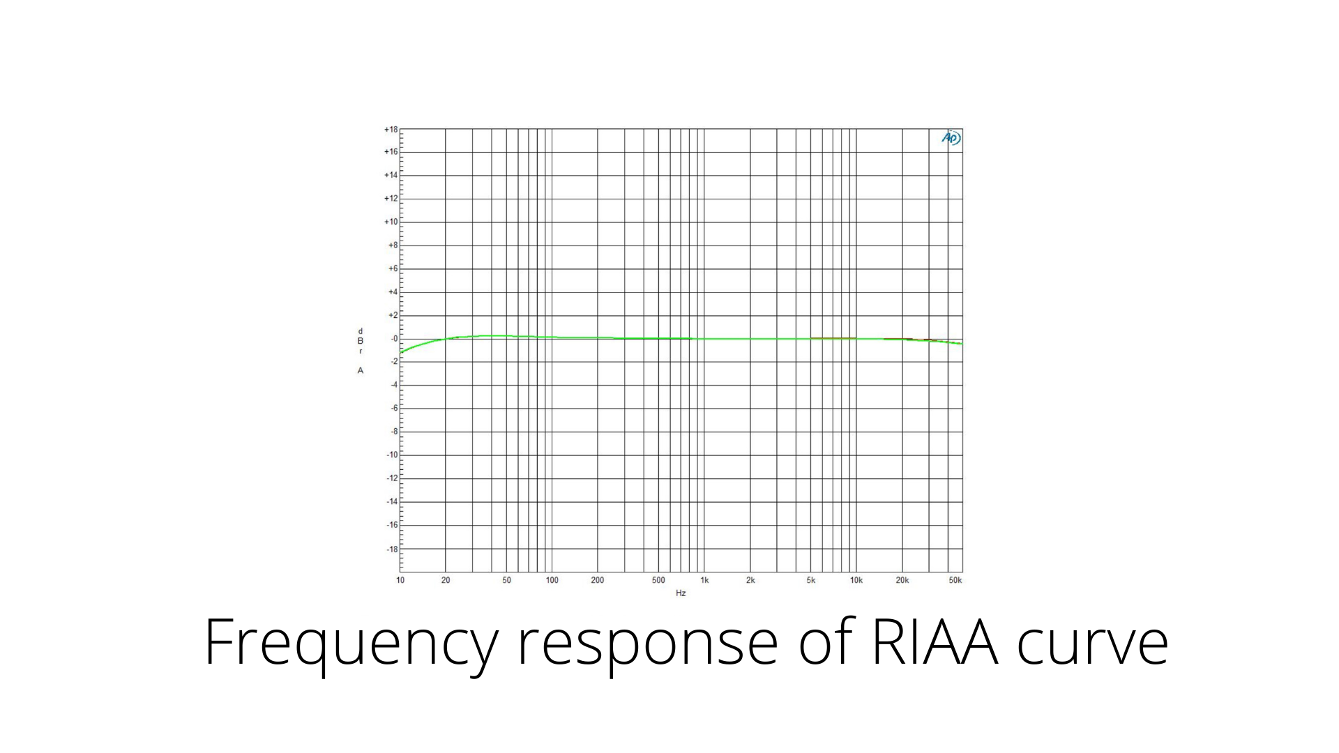 Frequency response of RIAA curve Classic Phono preamplifier nagra best top